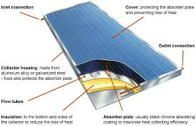 solar thermal systems designing buildings wiki
