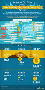 60 best real estate infographics images on pinterest real estate