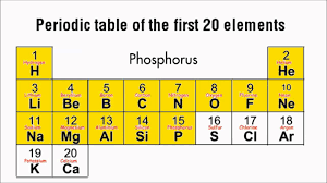 define modern periodic table what is the 1st element on the periodic table periodic table 54 00