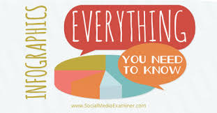Everything To About Infographics Everything You Need To Social Media Examiner