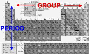 Periodic Table Periods And Groups Periodic Table