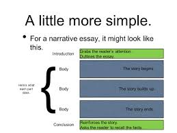 thesis statement for the crucible essay it narrative essay thesis 17 best ideas about essay topics narrative essay thesis how to create a thesis statement it s totally simple fancy for a