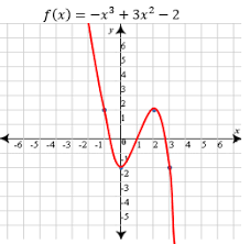 analyzing graphs of polynomial functions study com