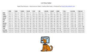 times tables the fun way online times tables worksheet to download and print