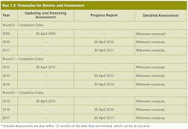 it support report template 6 reporting requirements template coaching resume