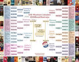 Uw Madison Campus Map Uw Book Madness 2017 Library