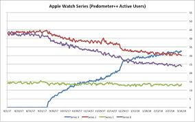 pedometer developer shares data on apple watch adoption rates