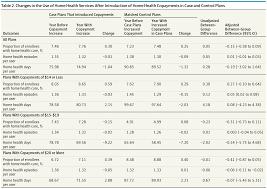 sharing and home health service use among medicare advantage