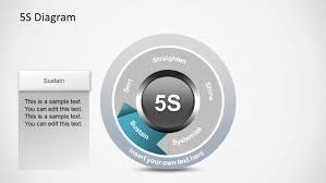 5s Diagram For Powerpoint Slidemodel Ppt 5s