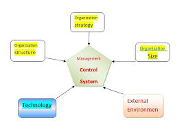 controlling definition school assignments define management control system and explain its