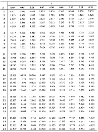 Ordinary Annuity Table Present Value Of Annuity Table Excel