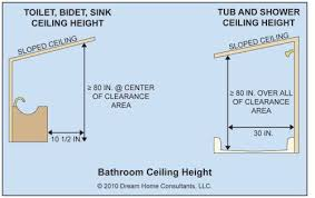 Clearance Bathroom Fixtures Sloped Ceiling Height For Bathroom Fixtures Bathroom Pinterest