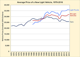 fact 988 july 31 2017 the average price of a light vehicle