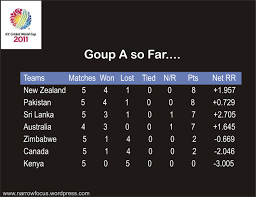 Cricket World Cup Table Icc Cricket World Cup 2011 Pool Standings Narrowfocus