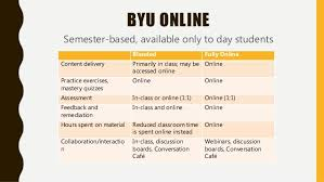 5 hours class online blended and online language learning concepts