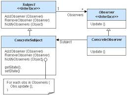 php design patterns observer design pattern usage and exle in php