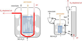 Air Fluidized Bed Techno Economic Assessment Of Membrane Assisted Fluidized Bed