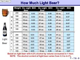 how much alcohol is in natural light beer natural light beer percentage americanwarmoms org