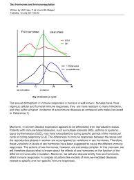 hormonas sexuales y respuesta inmune immune system monocyte