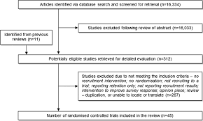 how do i write an abstract for a research paper methods to improve recruitment to randomised controlled trials download figure