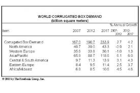 Square Meters by World Demand For Corrugated Boxes To Reach 234 Billion Square