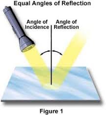 reflection of light in mirrors molecular expressions science optics and you light and color