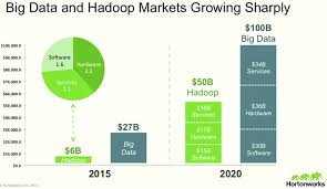 big data class top 6 hadoop vendors providing big data solutions in open data