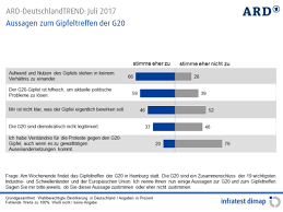 si e de r nion juli 2017 ard deutschlandtrend bundesweit umfragen
