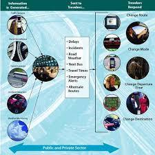 travel information images Managing demand through travel information services fhwa jpg