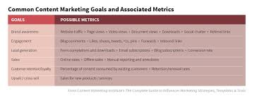 how to write objectives for a research paper a simple plan for measuring the marketing effectiveness of content goalscontentchart source 01