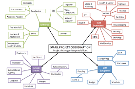 project management facilities planning and management stanford