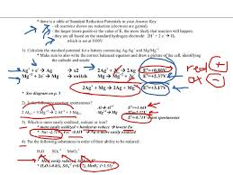 showme redox reaction chapter in chemistry 11th class ncert