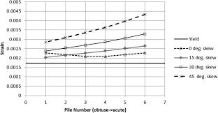 numerical simulations of steel integral abutment bridges under