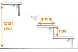 Standard Handrail Height Uk Staircase Design Guide Homebuilding U0026 Renovating