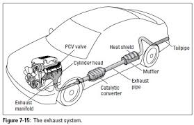 exhaust system auto repair the exhaust system com
