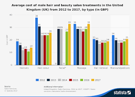 how much is average price for hair cut and color male hair and beauty treatment costs 2012 2017 uk statistic