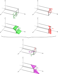 Beam Deflection Table by Bending Wikipedia