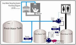 Home Plumbing System by Grey Water System With Black Water Holding Tank For House Google