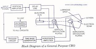 cro cathode ray oscilloscope electronic circuits and diagram