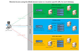Global Load Balancing Dns And by Configure Two Urls For The Same Netscaler Gateway