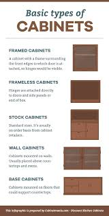 kitchen cabinets types basic types of kitchen cabinets cabinet mania blog cabinet mania
