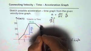 how to sketch acceleration time graph from velocity time graph