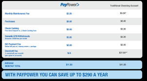 reload prepaid card with checking account compare prepaid visa cards to checking accounts savings