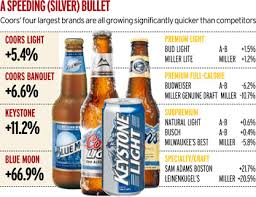 calories in miller light beer coors soars as consistent cold train steams ahead news adage