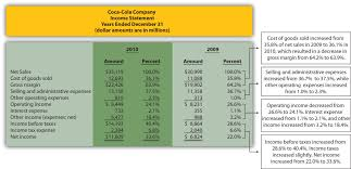 Operating Expense Report by Common Size Analysis Of Financial Statements