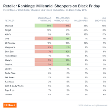target black friday products does black friday shopping behavior change when millennials become