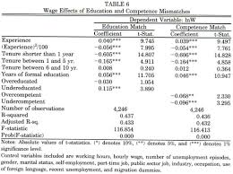 academic onefile document mismatches in the spanish labor