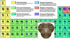 Periodic Table Timeline Periodic Table Of Visualization Methods The Turret