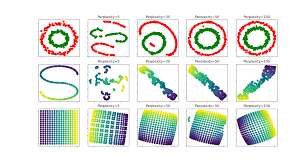t sne the effect of various perplexity values on the shape t sne the effect of various perplexity values on the shape scikit learn 0 19 1 documentation