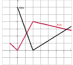 calculus rendering the derivative of composite functions from a
